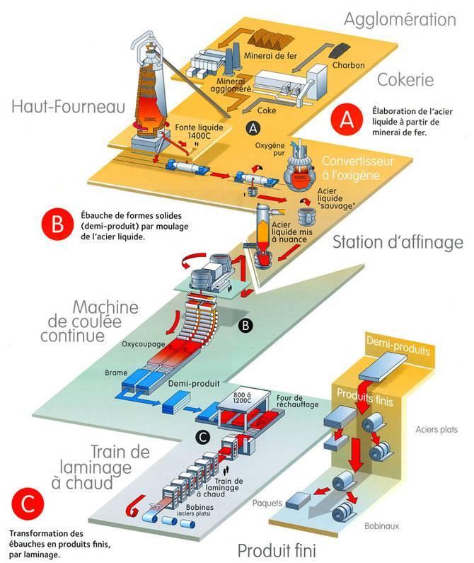 schéma filière de production de l'acier utilisé dans la construction métallique